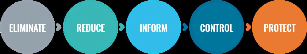 eliminate - reduce - inform - control - protect